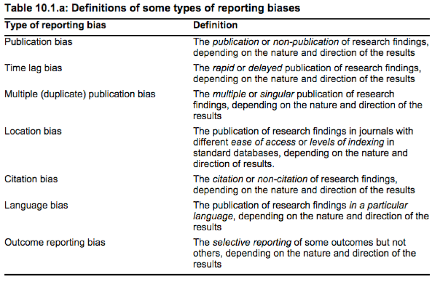 Forms of bias actual and imputed